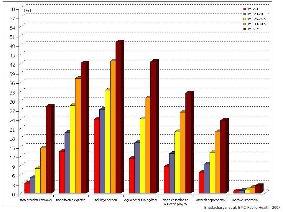 [%] Bhattacharya et al. BMC Public Health, 2007